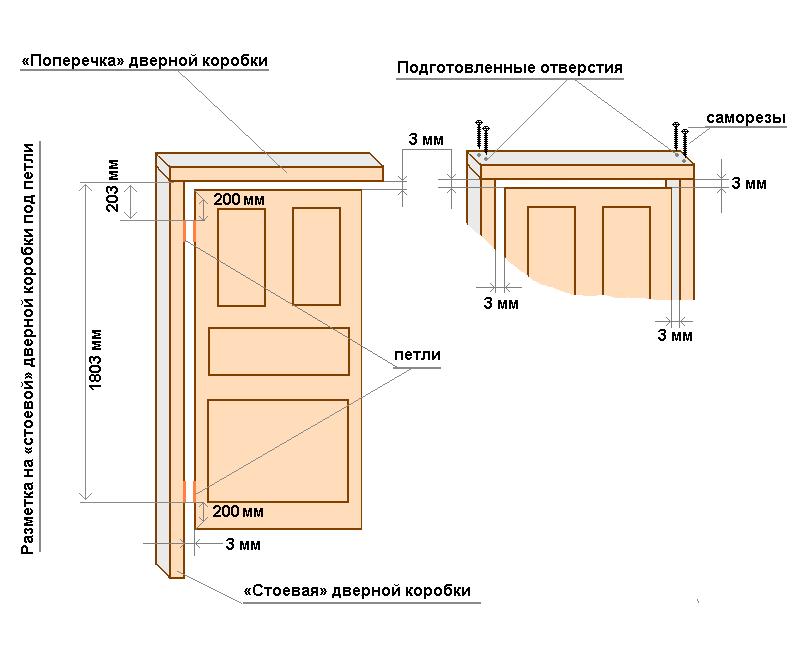 Зазор между коробкой и дверным полотном, и места расположения петель