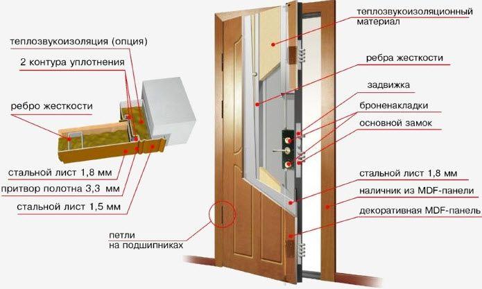 Проведение звукоизоляции разборной двери